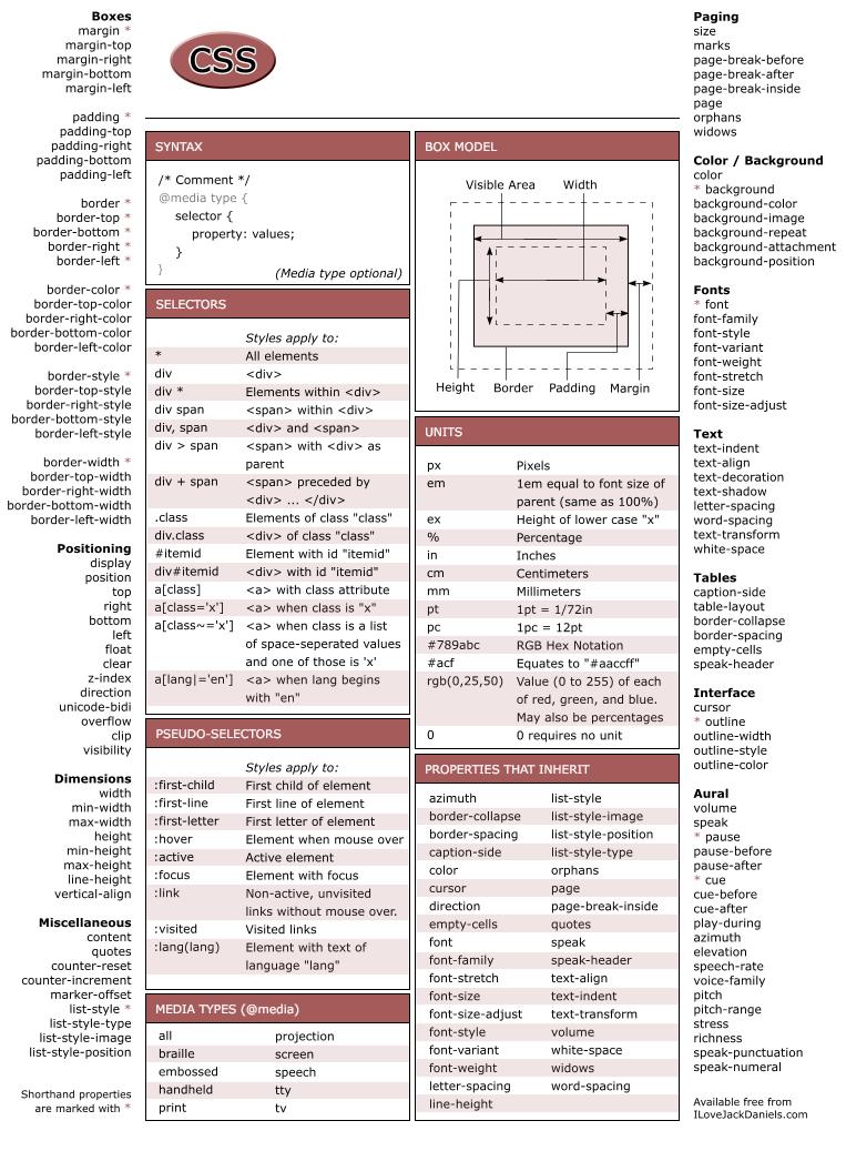Cheat Sheet - CSS 1