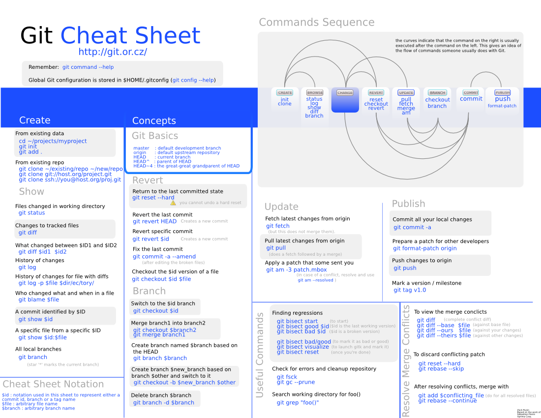 Cheat Sheet - Git