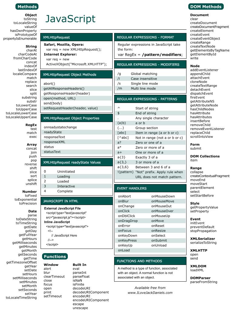 Cheat Sheet - Javascript