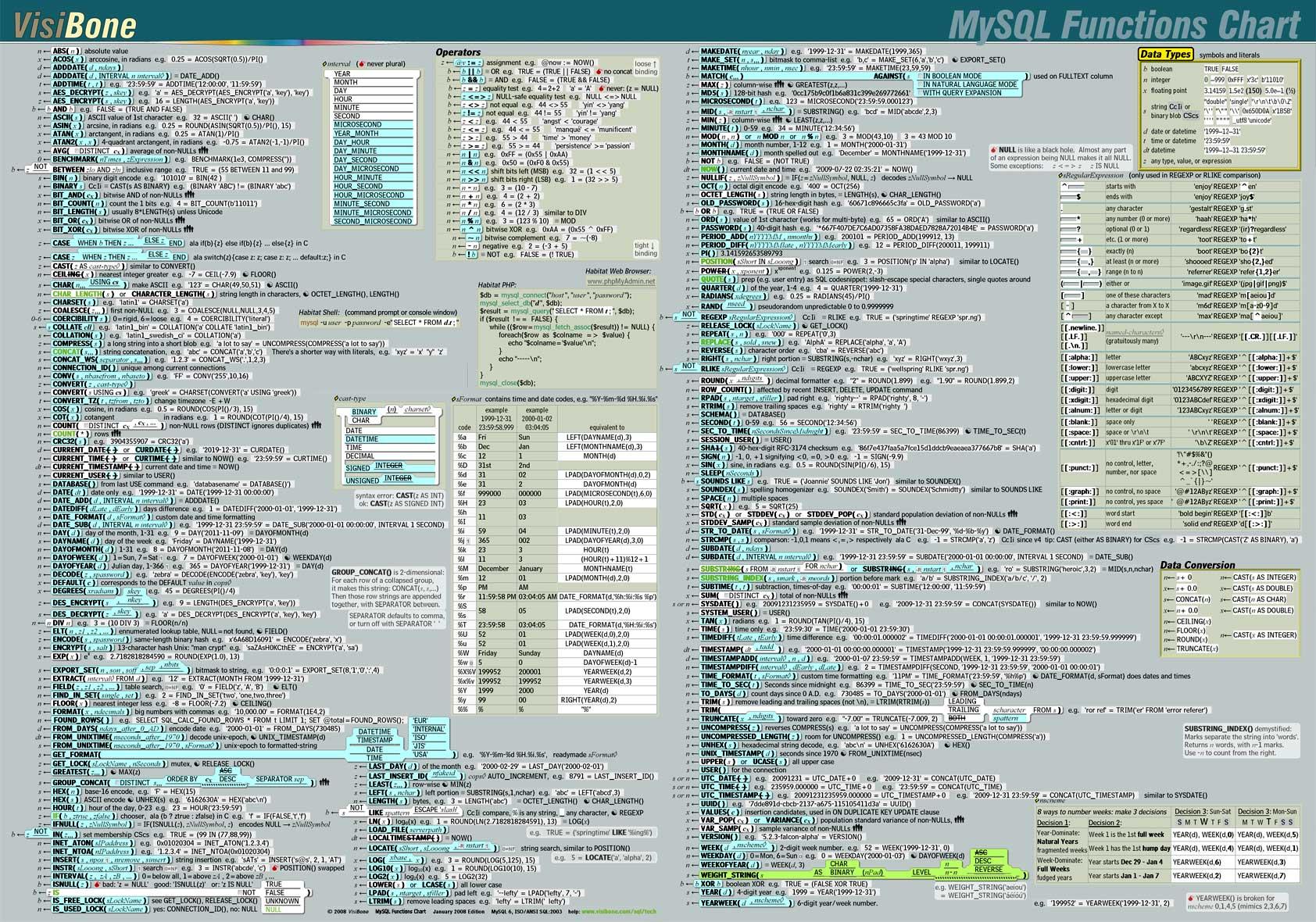 Cheat Sheet - MySQL functions